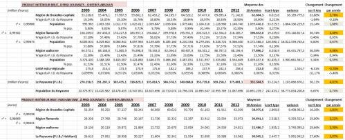 PIB 2003 à 2012.jpg