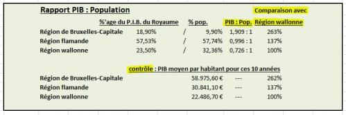 Rapport PIB et population.jpg