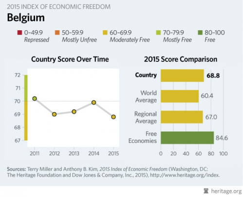 Belgium - 2015 Index of Economic Freedom.jpg