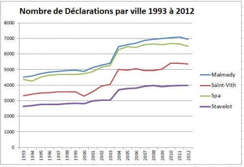 Nombre de déclarations par ville 1993 à 2012.jpg