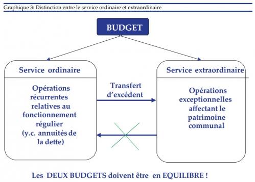 Budgets Deux Services.jpg
