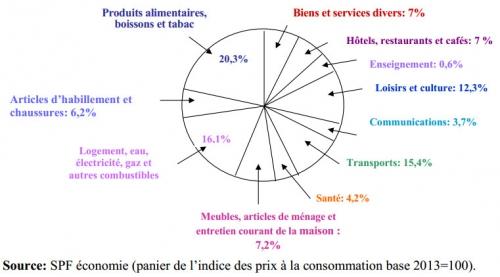 Panier de l'IPC en Belgique.jpg