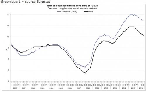 Taux de chômage dans la zone euro.jpg