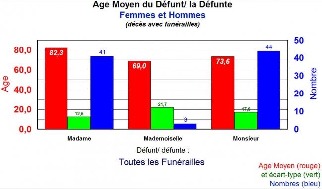 Age des décès Femmes et Hommes comparé.jpg