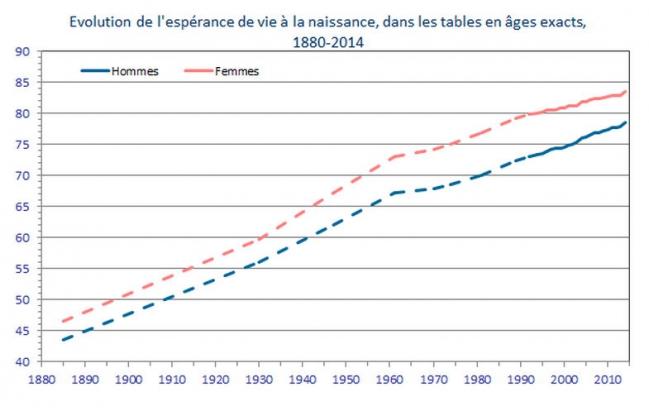 Espérance de vie entre femmes et hommes.jpg