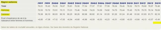 Espérance de vie en Wallonie.jpg