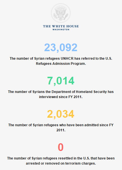 White House Resumé of Syrian refugies.jpg