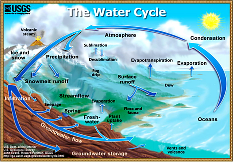Le Cycle de l'Eau.jpg