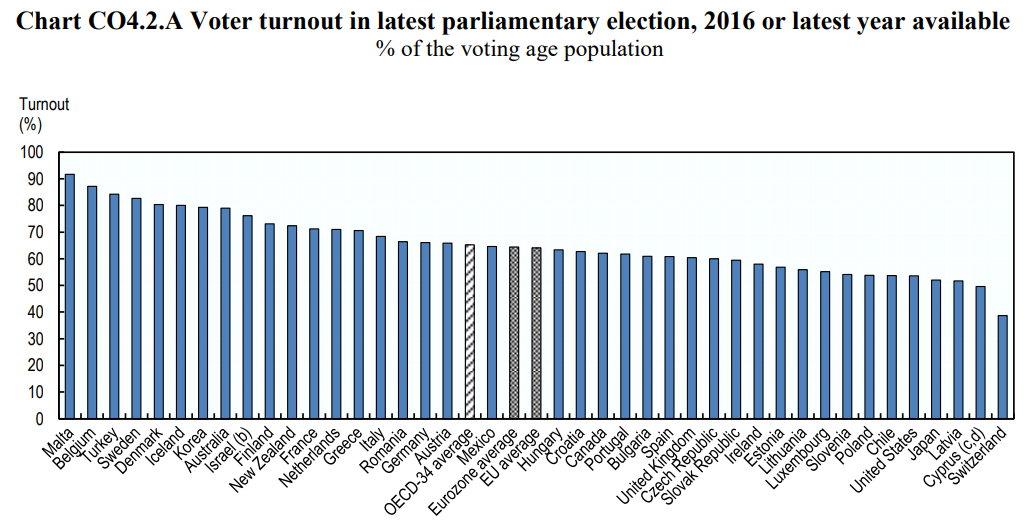 Voter turnout worldwide.jpg