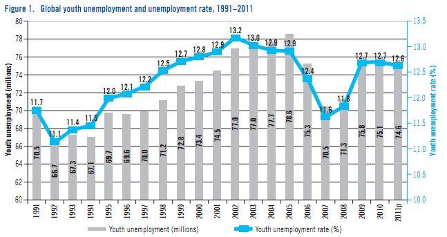 Taux-de-chômage-mondial-des-jeunes-2011.jpg