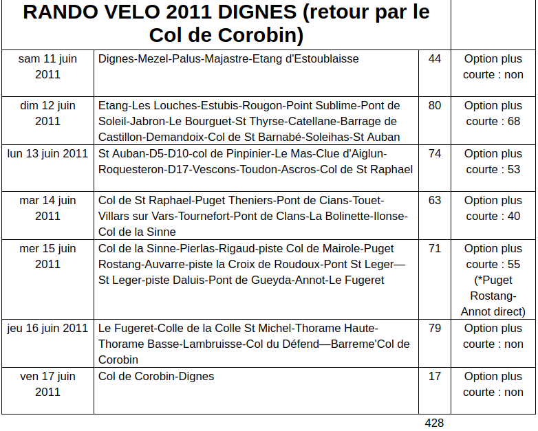 Tableau du parcours 2011 (et 2019)