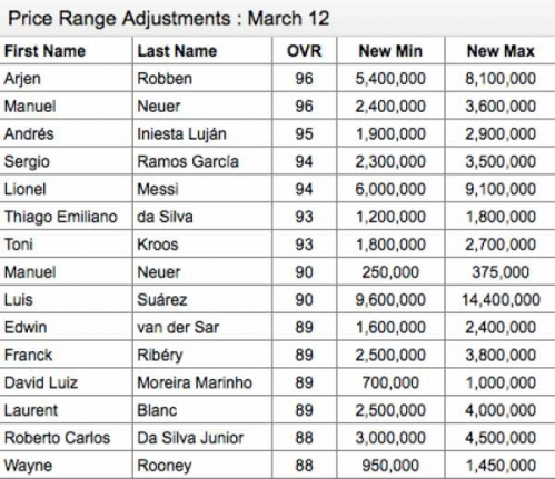 fifa-15-price-range-update-fut.jpg
