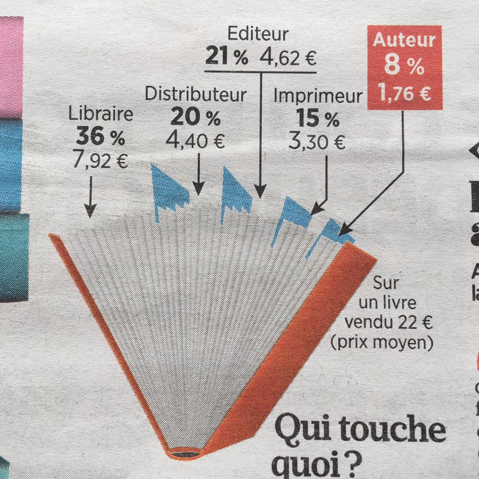 graphique partage du prix du livre.jpg