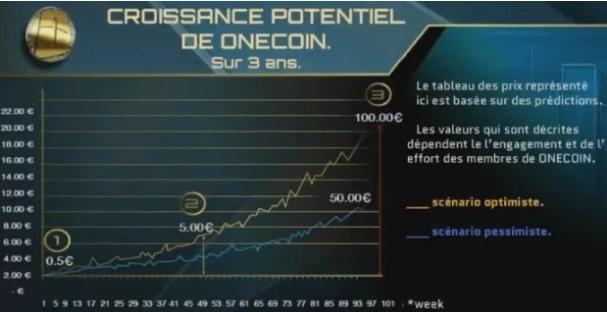 Croissance potentielle de OneCoin.jpg