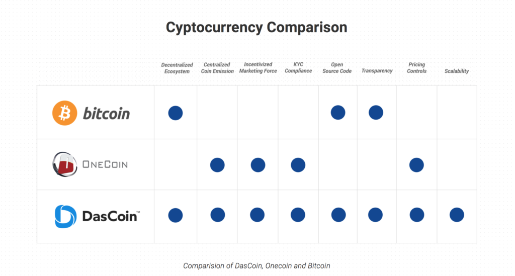 dascoin_cryptocurrency_comparison.png
