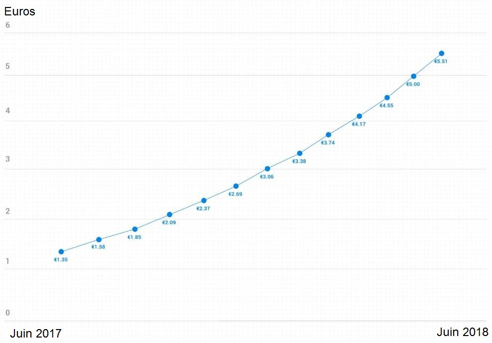Estimation-du-prix-de-dascoin.jpg
