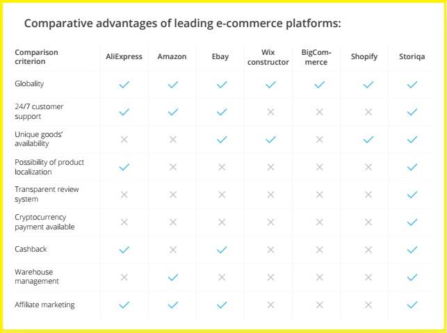 comparatif storiqa et autres sites de ecommerce.jpg