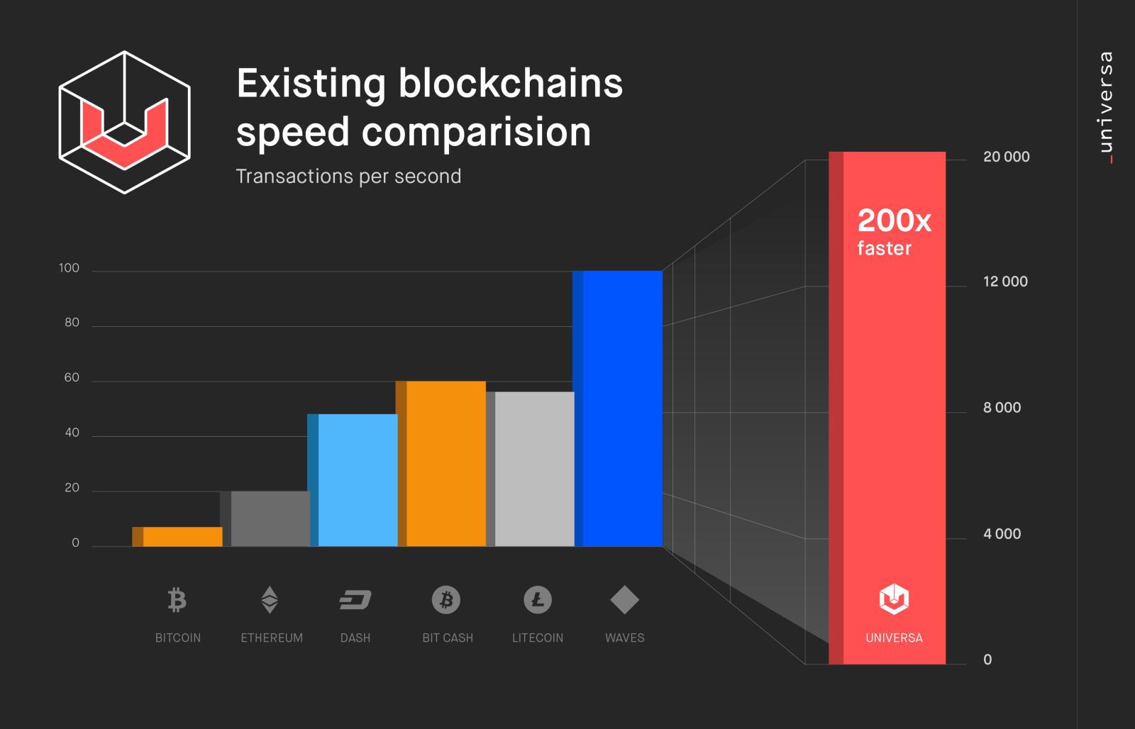 universa blockchain.jpeg