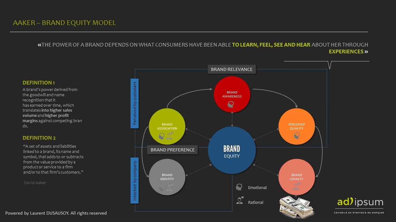 aaker brand equity model.jpg