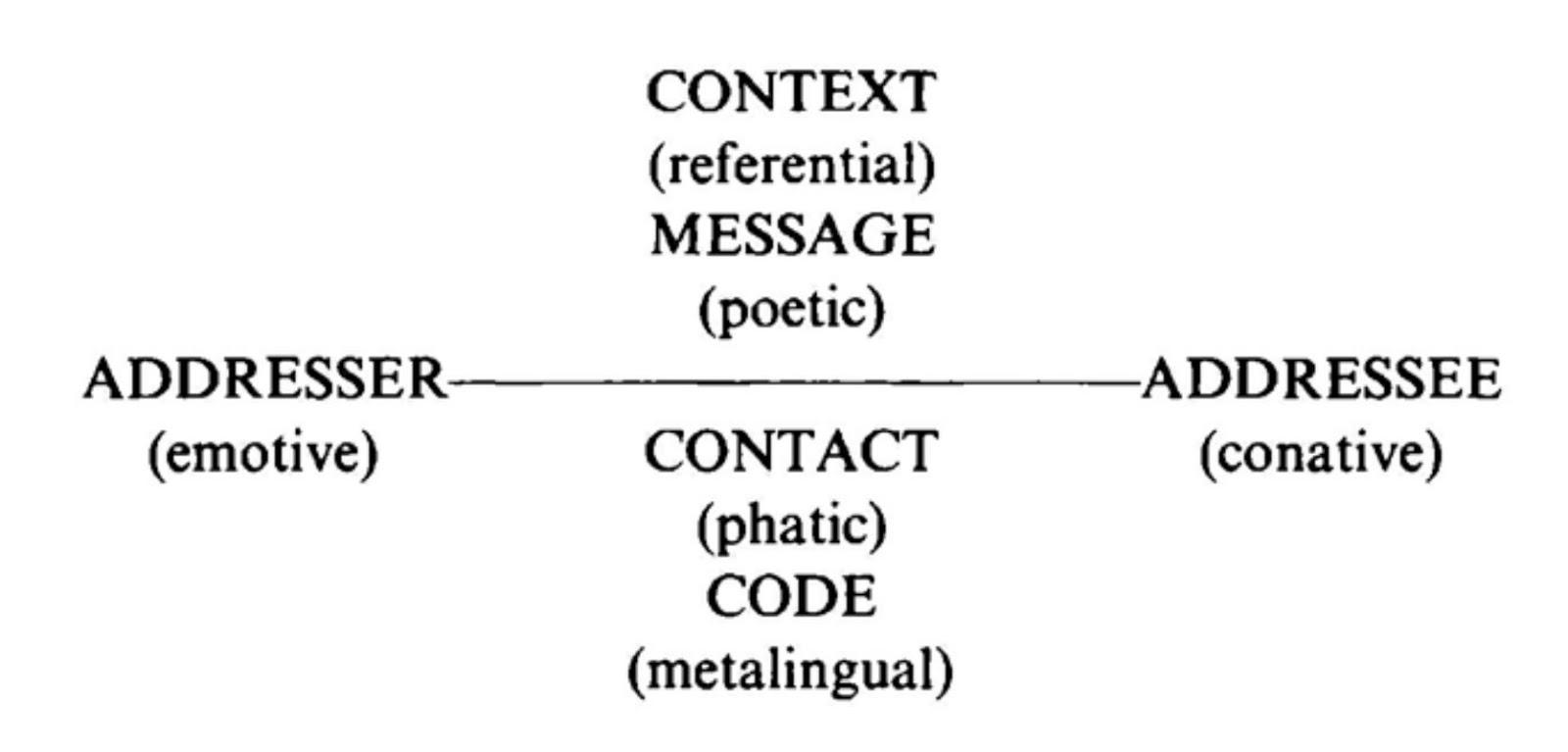 jja_pilt_jakobsons_communication_model.jpg