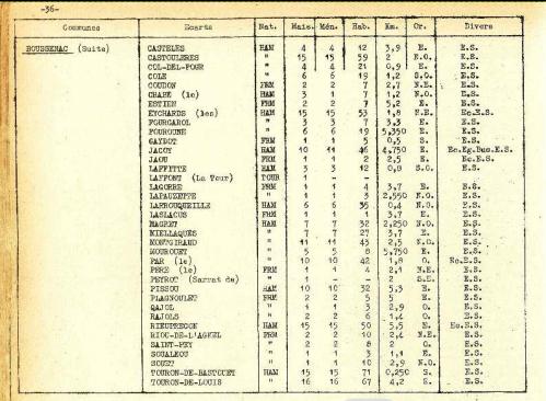 Nomenclature des hameaux 1946 Boussenac 2.PNG
