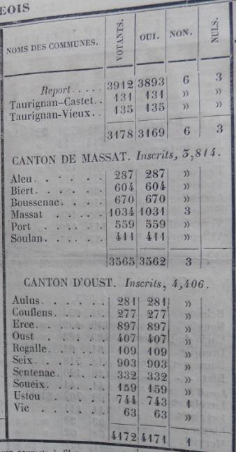 résultats plébiciste Napoléon III.PNG