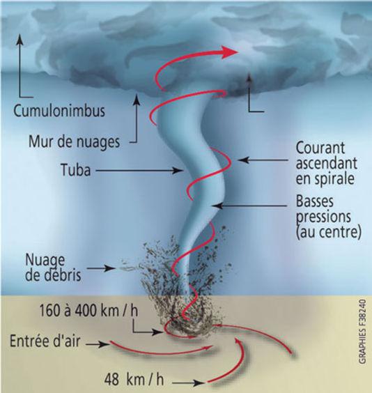 4408632_5_26e9_la-formation-d-une-tornade_5dd09b1018202fbeb57796ae570203f8.jpg