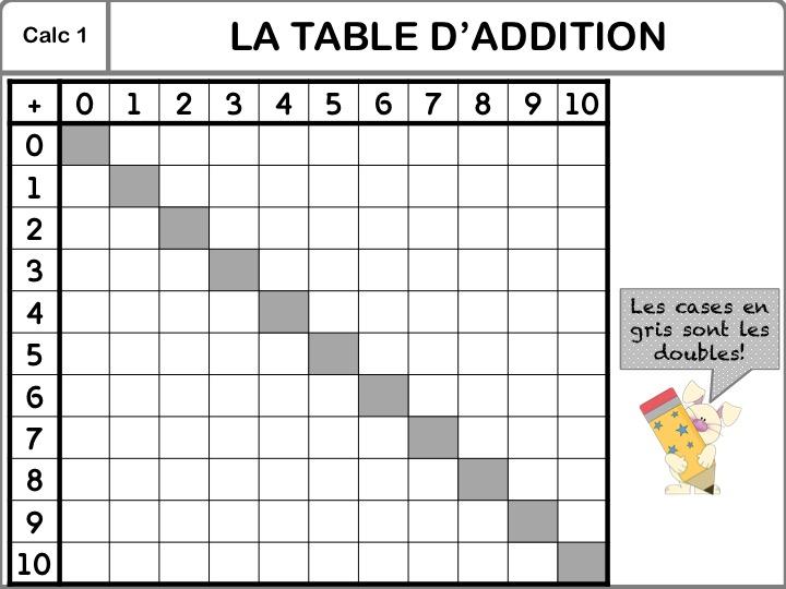 Calc 1 les ce1 de la tram classe de mlle morio et mlle colombat - Table de pythagore vierge ...