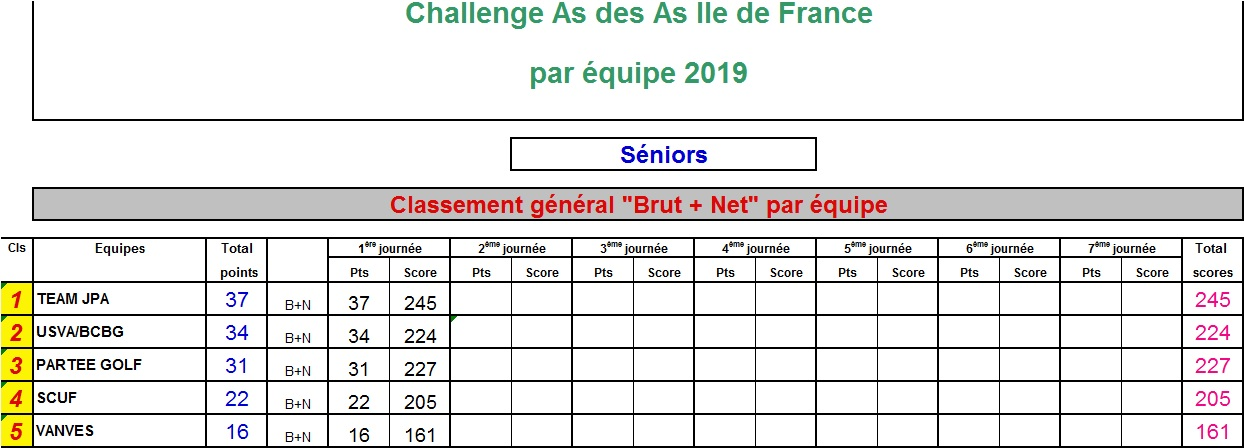 https://static.blog4ever.com/2015/08/807756/Classement_Brut-Net_par_Equipe_Seniors_T1.jpg