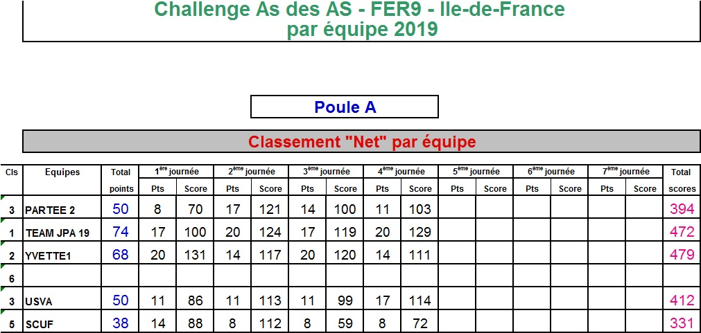 https://static.blog4ever.com/2015/08/807756/Classement_Net_Poule_A_T4_2019.jpg