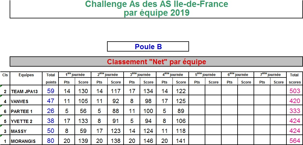 https://static.blog4ever.com/2015/08/807756/Classement_Net_Poule_B_T4_2019.jpg