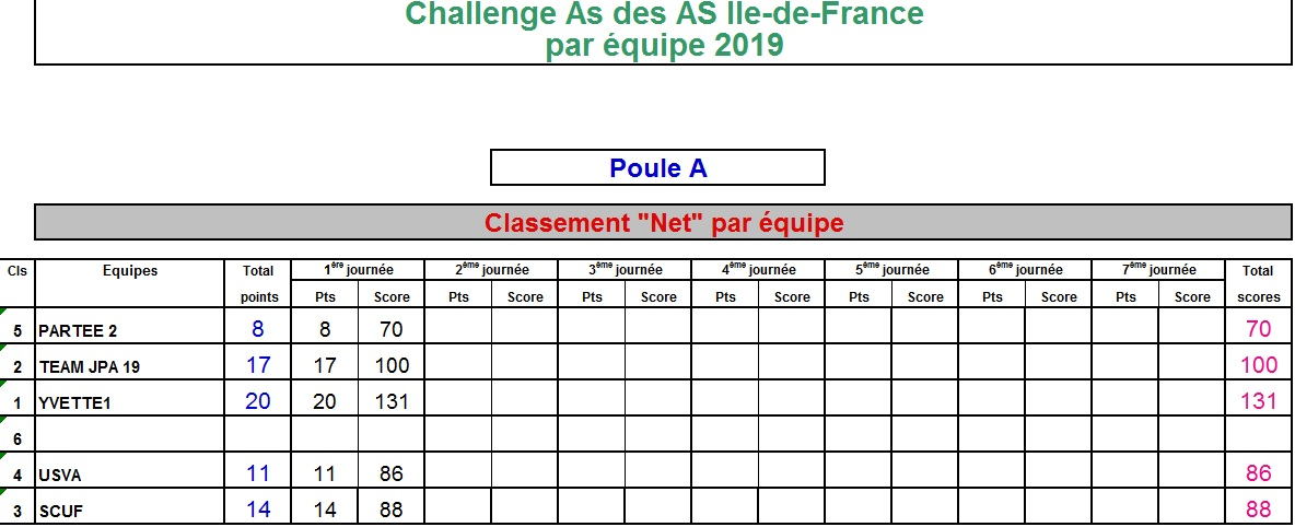 https://static.blog4ever.com/2015/08/807756/Classement_net_par_Equipe_PA_T1.jpg