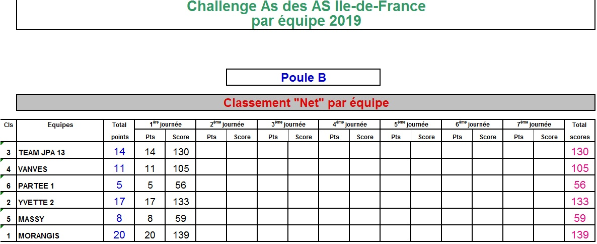 https://static.blog4ever.com/2015/08/807756/Classement_net_par_Equipe_PB_T1.jpg