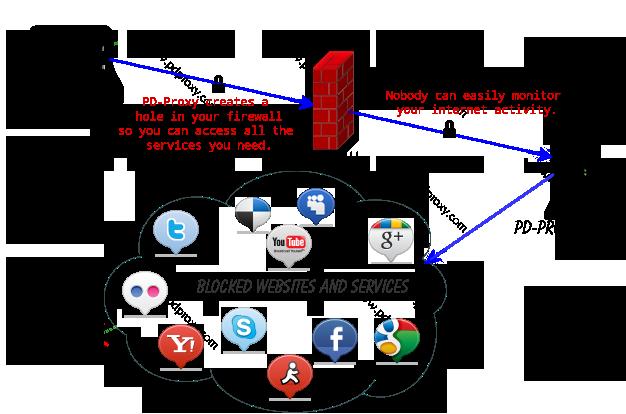 pd-proxy-diagram-vpn.png