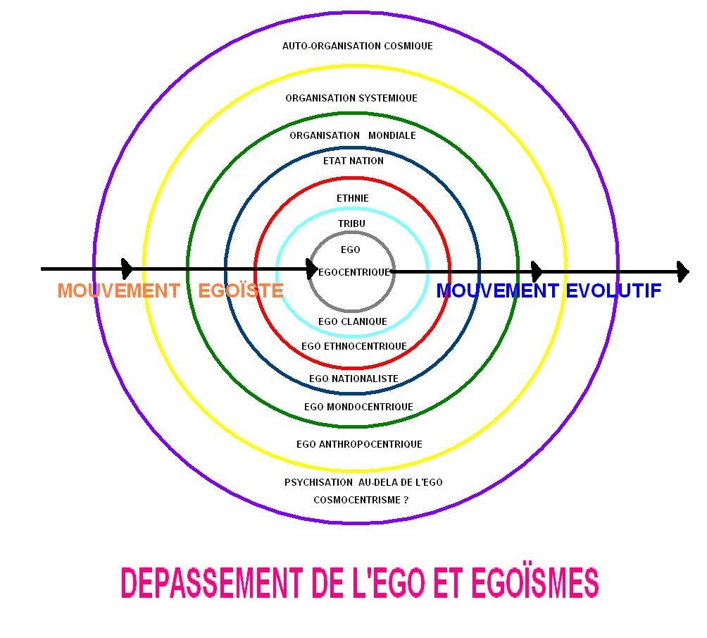 DEPASSEMENT EGO ET EGOÏSME.JPG
