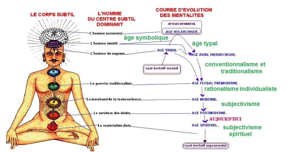 evolution consciente de la consience selon Sri Aurobindo+cycle humain.jpg