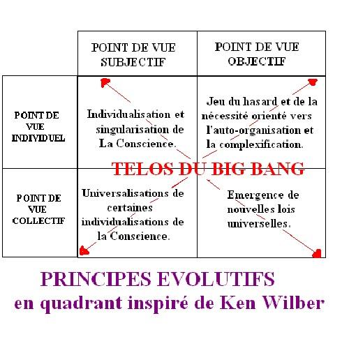 quadrant principes évolutifs TELOS BIG BANG.jpg
