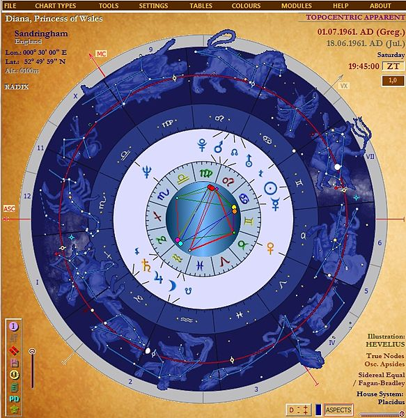 Horoscope_chart_-_Synoptical_Astrology.jpg