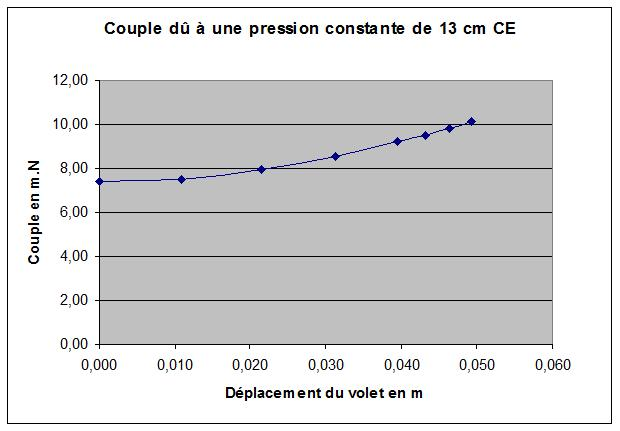 Couple pression contante.jpg