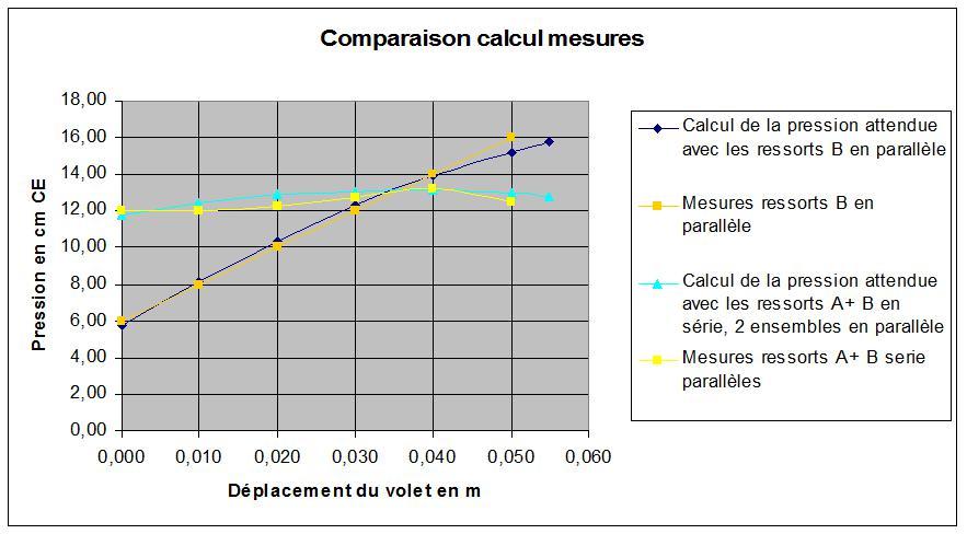 comparaison calculs mesure.jpg