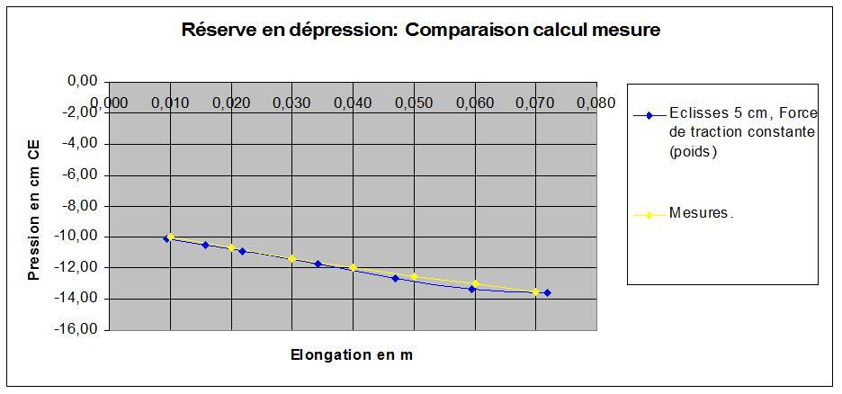 Dépression comparaison calcul mesure.jpg