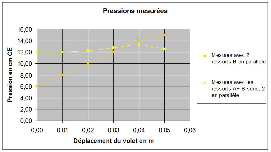 Pressions mesurées.jpg
