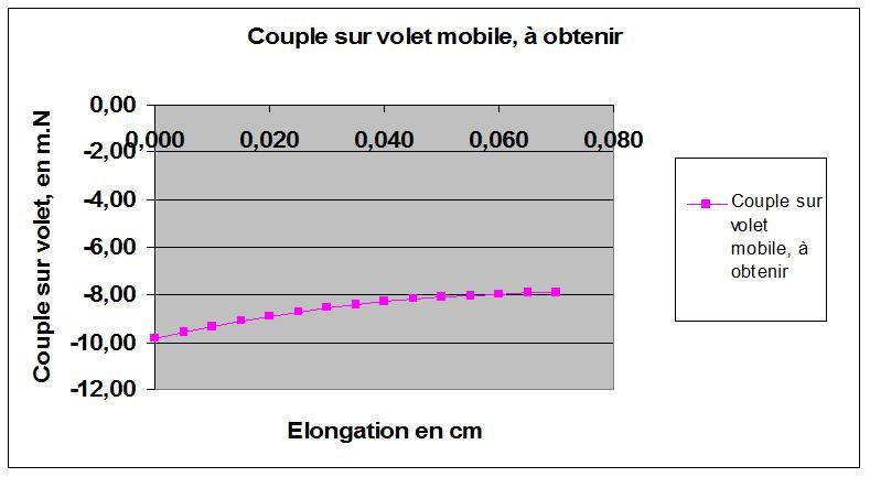 Couple sur volet mobile.jpg