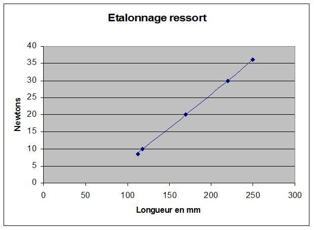 Etalonnage ressort.jpg