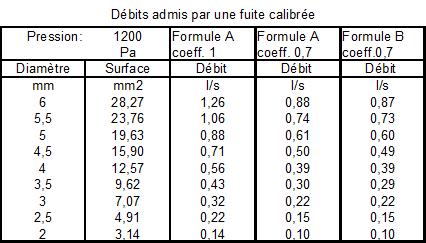 Tableau des débits des trous ronds calibrés comparaison des formules.png