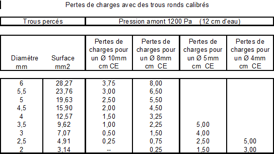 Mesures de pertes de charge de trous ronds calibrés.png