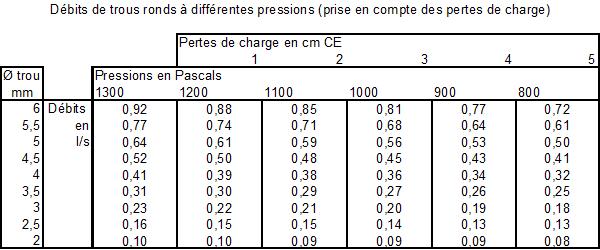 Tableau des débits des trous ronds calibrés à différentes pressions.png