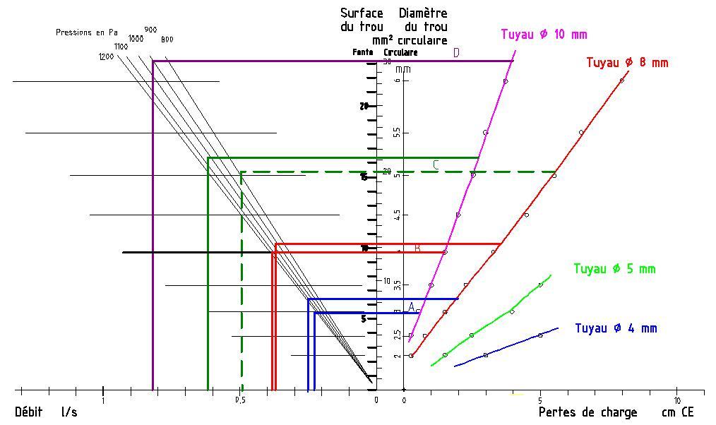 Tableau pertes de charge vs débit pour des fentes.jpg