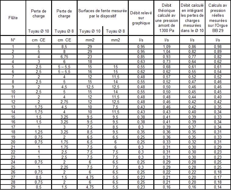 image tableau des débits des fentes comp. mesures vs calculs.png
