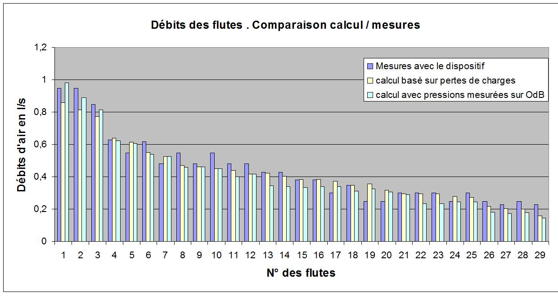 image graphique débits des fentes comp. mesures vs calculs.png